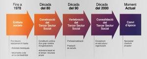 Evolució del Tercer Sector Social, segons l'Anuari 2013