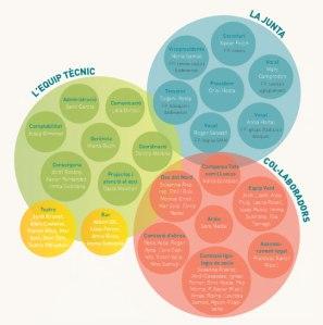 Les infografies ajuden a reduir espai i a presentar la informació de manera més atractiva