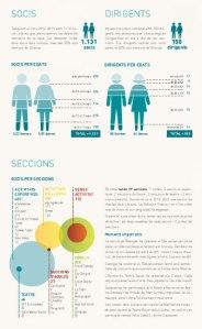 La combinació d'infografies, destacats i negretes ajuden a fer la pàgina més atractiva