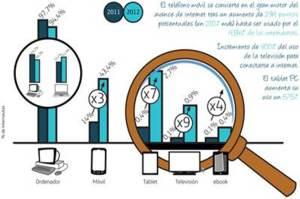 Evolució dels dipositius amb connexió a internet el 2011 al 2012. Estudi Fundació Telefónica