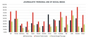 Ús de les xarxes socials per part dels periodistes dels diferents països participants a l'estudi