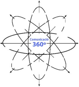 La comunicació 360º és global i s'anirà imposant cada vegada més.