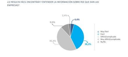 Més de la meitat dels consumidors asseguren que és díficl trobar i entendre la informació sobre RSE de les empreses